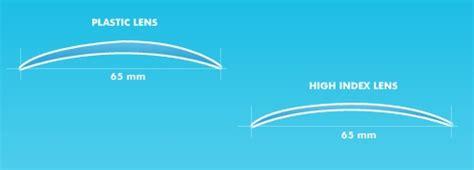 Contact lens materials a critical review